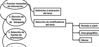 Guía para la búsqueda, selección y registro de bibliografía académico-científica